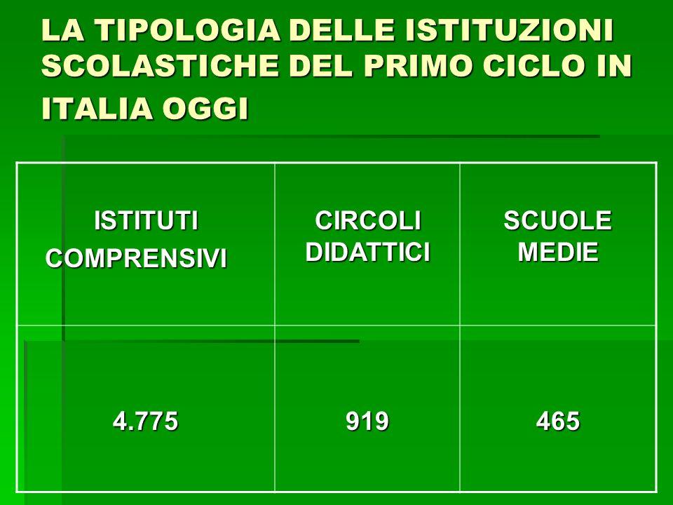 LA TIPOLOGIA DELLE ISTITUZIONI SCOLASTICHE DEL PRIMO CICLO IN ITALIA OGGI ISTITUTICOMPRENSIVI CIRCOLI DIDATTICI SCUOLE MEDIE 4.775919465