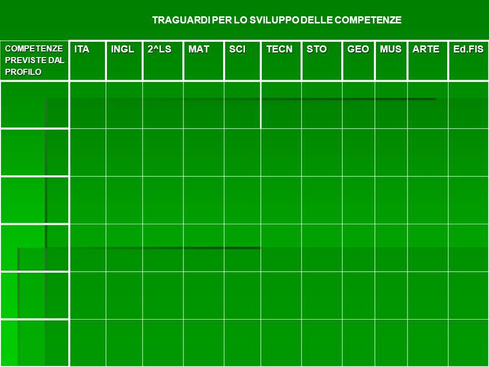 TRAGUARDI PER LO SVILUPPO DELLE COMPETENZECOMPETENZE PREVISTE DAL PROFILOITAINGL2^LSMATSCITECNSTOGEOMUSARTEEd.FIS
