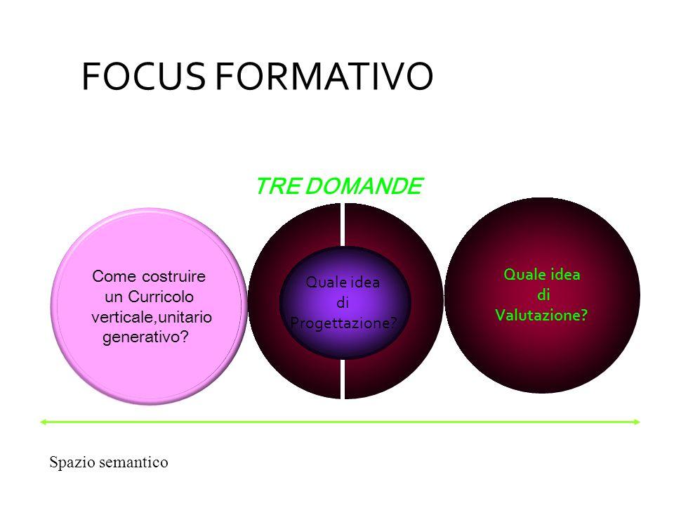 Come costruire un Curricolo verticale,unitario generativo? Quale idea di Valutazione? Quale idea di Progettazione? TRE DOMANDE Spazio semantico FOCUS