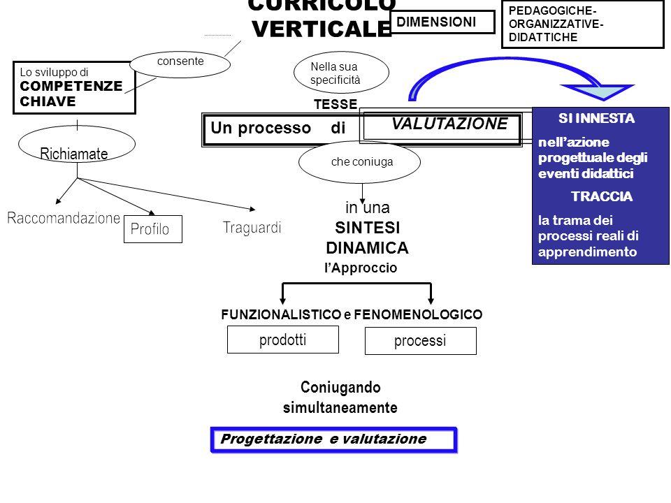 CURRICOLO VERTICALE consente Lo sviluppo di COMPETENZE CHIAVE DIMENSIONI PEDAGOGICHE- ORGANIZZATIVE- DIDATTICHE Nella sua specificità TESSE Un process