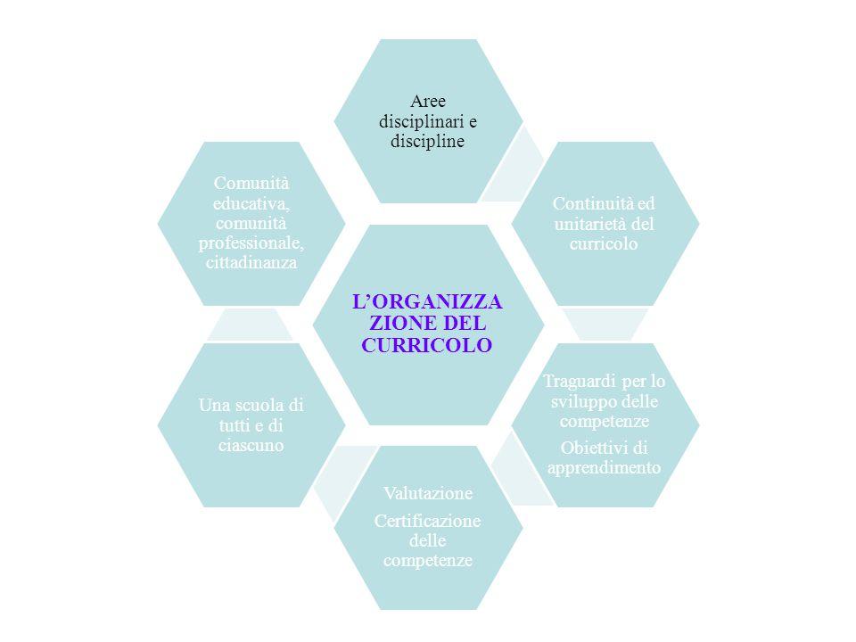 LORGANIZZA ZIONE DEL CURRICOLO Aree disciplinari e discipline Continuità ed unitarietà del curricolo Traguardi per lo sviluppo delle competenze Obiett