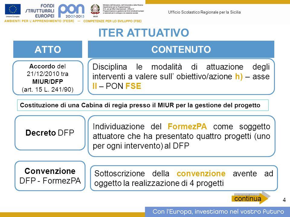 4 ATTO Accordo del 21/12/2010 tra MIUR/DFP (art. 15 L. 241/90) continua Disciplina le modalità di attuazione degli interventi a valere sull obiettivo/