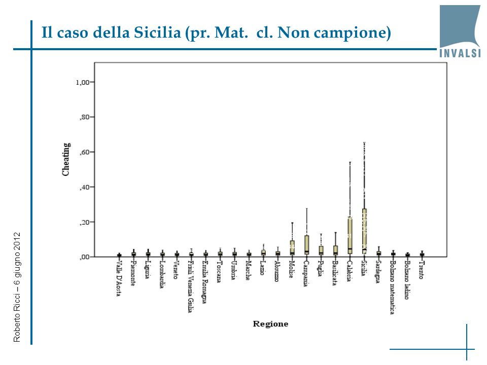 Il caso della Sicilia (pr. Mat. cl. Non campione) Roberto Ricci – 6 giugno 2012
