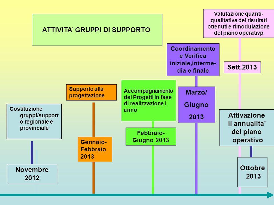 Novembre 2012 Costituzione gruppi/support o regionale e provinciale Supporto alla progettazione Febbraio- Giugno 2013 Accompagnamento dei Progetti in fase di realizzazione I anno Marzo/ Giugno 2013 Coordinamento e Verifica iniziale,interme- dia e finale Sett.2013 Valutazione quanti- qualitativa dei risultati ottenuti e rimodulazione del piano operativp Gennaio- Febbraio 2013 ATTIVITA GRUPPI DI SUPPORTO Attivazione II annualita del piano operativo Ottobre 2013