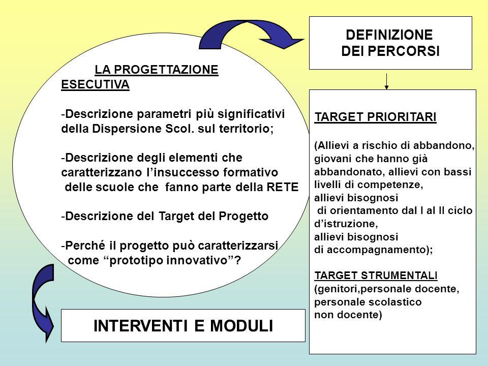 LA PROGETTAZIONE ESECUTIVA -Descrizione parametri più significativi della Dispersione Scol. sul territorio; -Descrizione degli elementi che caratteriz