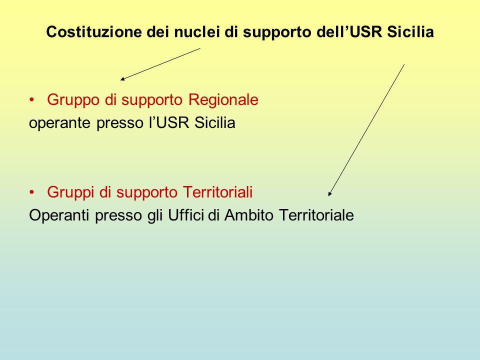 Costituzione dei nuclei di supporto dellUSR Sicilia Gruppo di supporto Regionale operante presso lUSR Sicilia Gruppi di supporto Territoriali Operanti