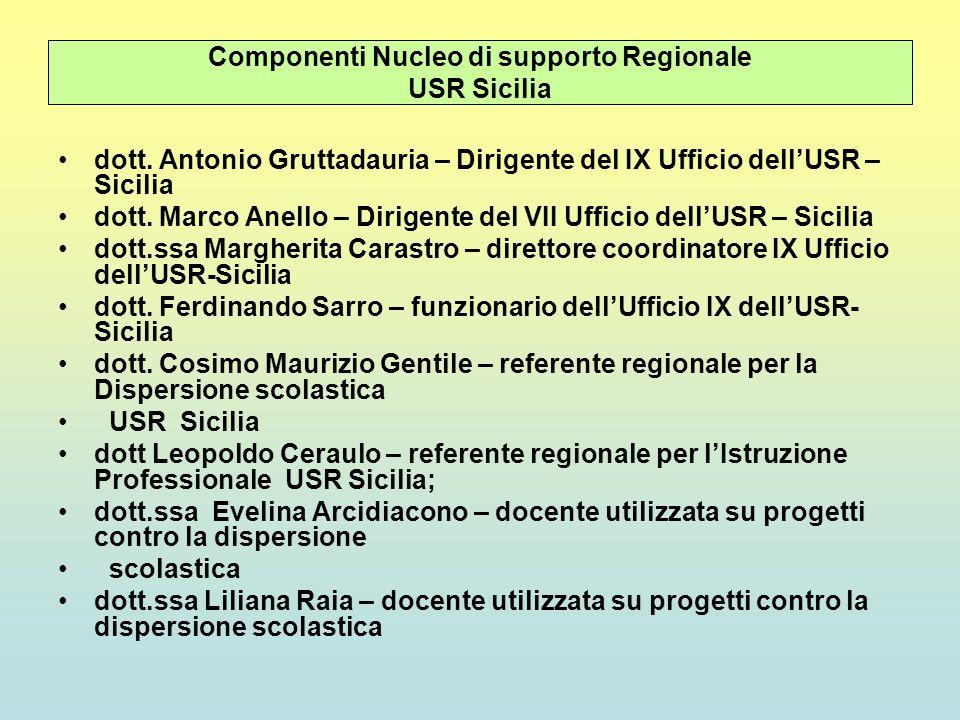 Componenti Nucleo di supporto Regionale USR Sicilia dott. Antonio Gruttadauria – Dirigente del IX Ufficio dellUSR – Sicilia dott. Marco Anello – Dirig