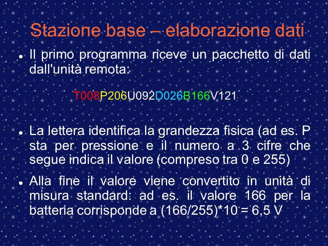 Stazione base – elaborazione dati T008P206U092D026B166V121 Il primo programma riceve un pacchetto di dati dall unità remota: La lettera identifica la grandezza fisica (ad es.