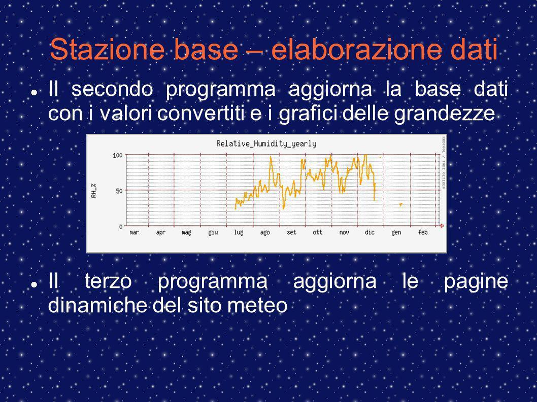 Stazione base – elaborazione dati Il secondo programma aggiorna la base dati con i valori convertiti e i grafici delle grandezze Il terzo programma aggiorna le pagine dinamiche del sito meteo