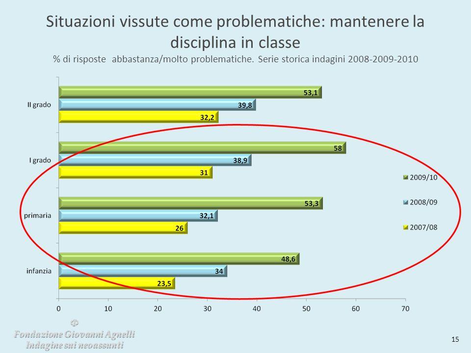Situazioni vissute come problematiche: mantenere la disciplina in classe % di risposte abbastanza/molto problematiche. Serie storica indagini 2008-200