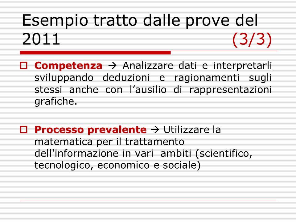 Esempio tratto dalle prove del 2011 (3/3) Competenza Competenza Analizzare dati e interpretarli sviluppando deduzioni e ragionamenti sugli stessi anche con lausilio di rappresentazioni grafiche.
