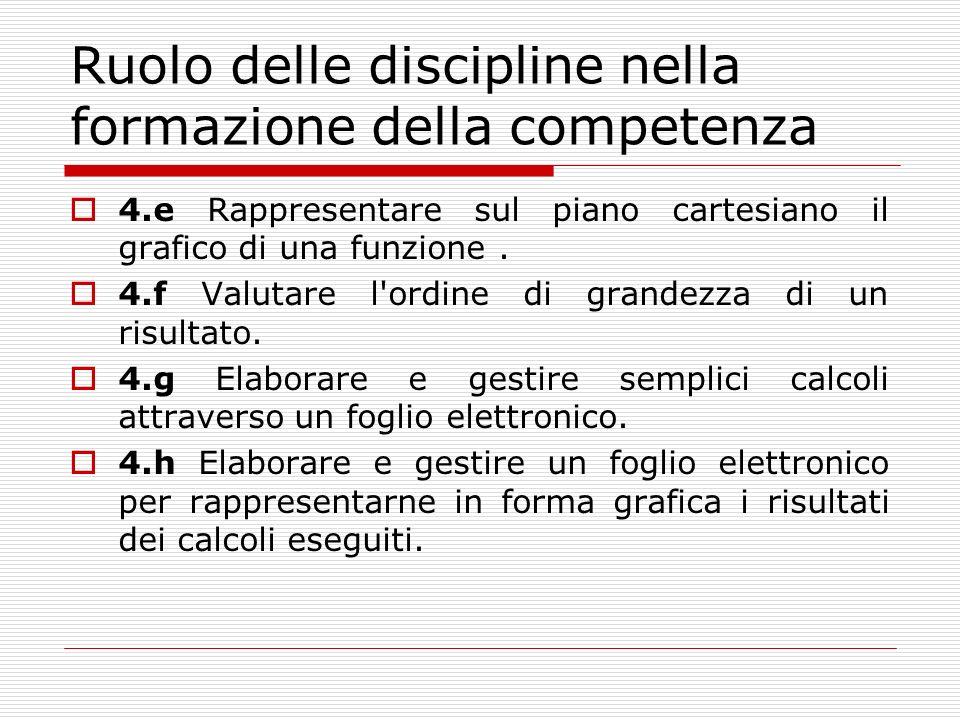 Ruolo delle discipline nella formazione della competenza 4.e Rappresentare sul piano cartesiano il grafico di una funzione.