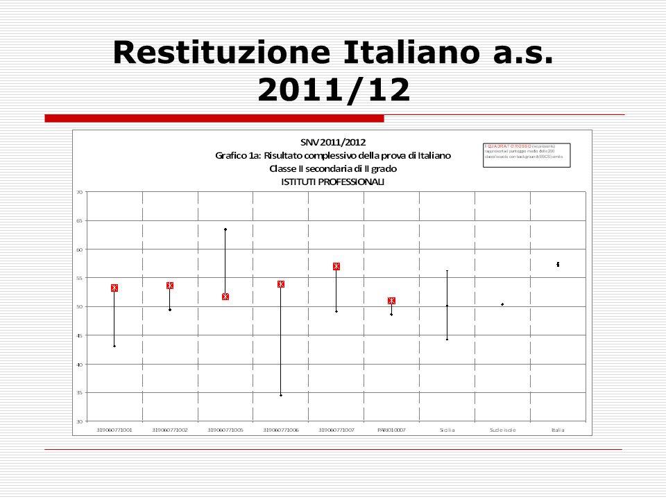 Restituzione Matematica a.s. 2010/11