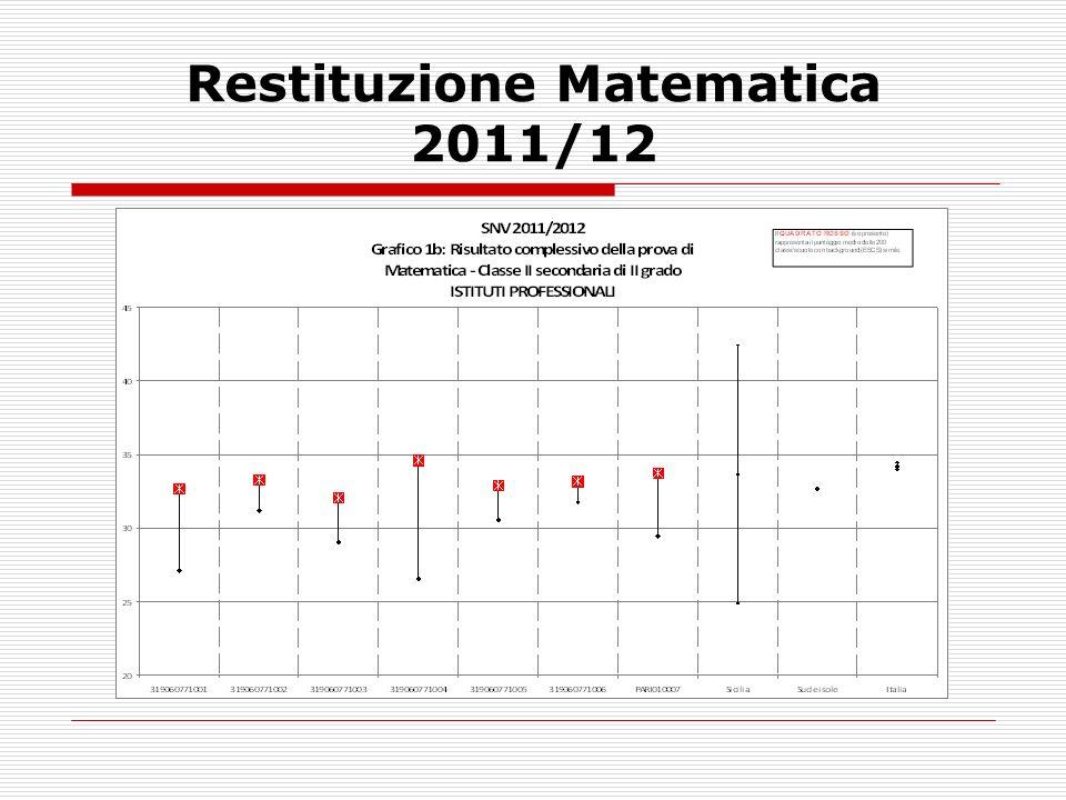 Restituzione Matematica 2011/12