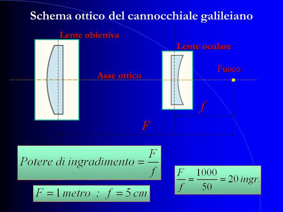 Schema ottico del cannocchiale galileiano f Asse ottico Fuoco F Lente obiettiva Lente oculare