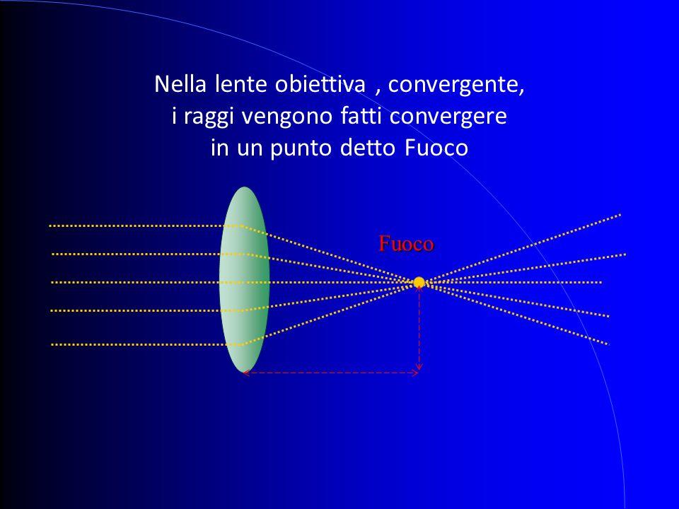 Fuoco Nella lente obiettiva, convergente, i raggi vengono fatti convergere in un punto detto Fuoco