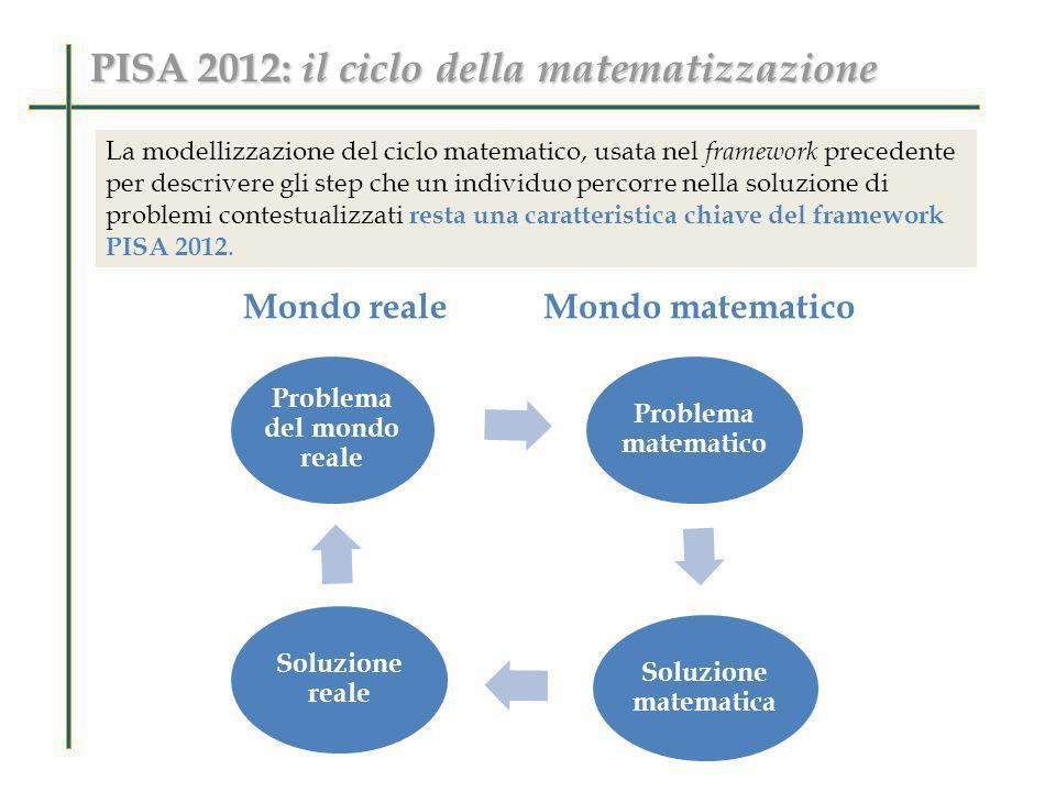 PISA 2012: il ciclo della matematizzazione Mondo realeMondo matematico La modellizzazione del ciclo matematico, usata nel framework precedente per des