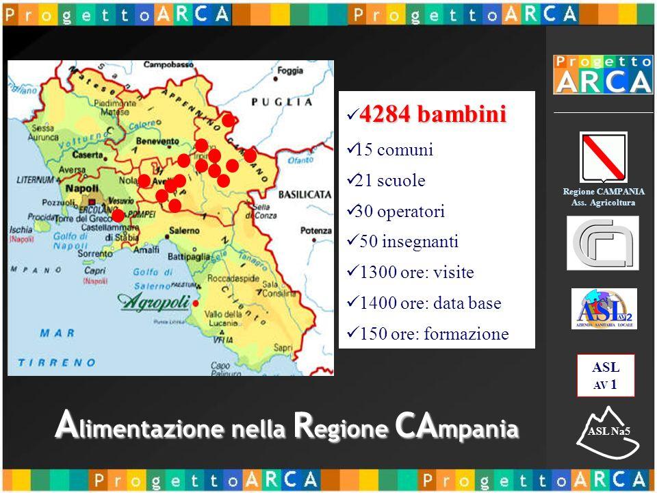 A limentazione nella R egione CA mpania 4284 bambini 15 comuni 21 scuole 30 operatori 50 insegnanti 1300 ore: visite 1400 ore: data base 150 ore: formazione ASL AV 1 ASL Na5 Regione CAMPANIA Ass.