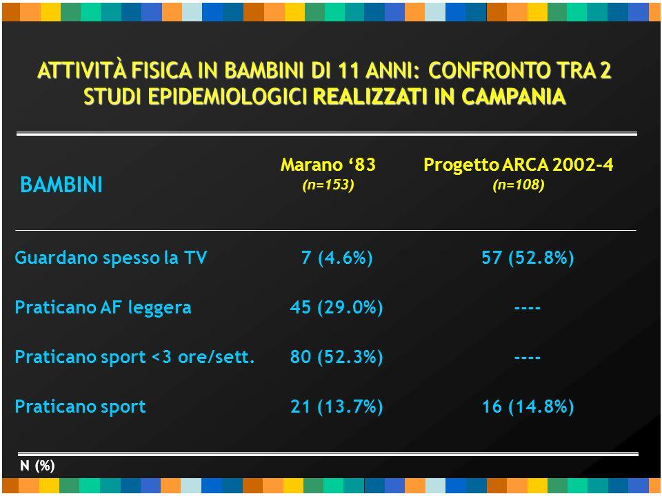 BAMBINE N (%) 40 (33.6%) 60 (50.4%) 15 (12.6%) 4 (3.4%) 61 (59.8%) ---- 9 (8.8%) Marano 83 (n=119) Progetto ARCA 2002-4 (n=102) ATTIVITÀ FISICA IN BAMBINI DI 11 ANNI: CONFRONTO TRA 2 STUDI EPIDEMIOLOGICI REALIZZATI IN CAMPANIA Guardano spesso la TV Praticano AF leggera Praticano sport <3 ore/sett.