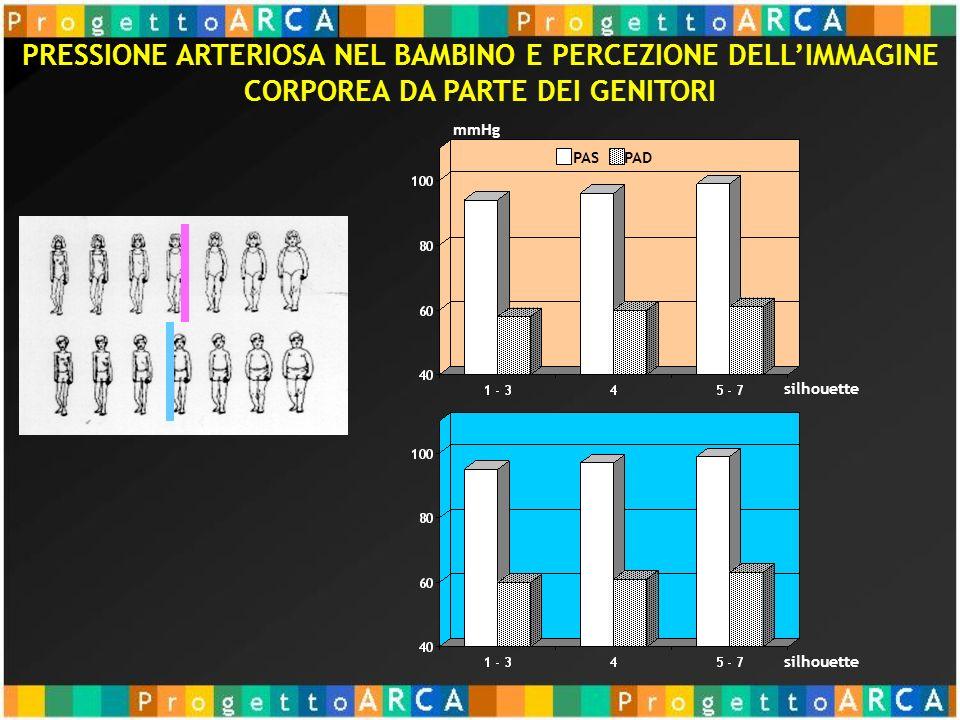 silhouette mmHg silhouette PAS PAD PRESSIONE ARTERIOSA NEL BAMBINO E PERCEZIONE DELLIMMAGINE CORPOREA DA PARTE DEI GENITORI