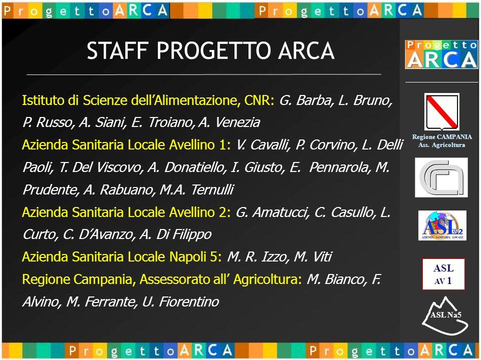 Regione CAMPANIA Ass. Agricoltura ASL AV 1 ASL Na5 Istituto di Scienze dellAlimentazione, CNR: G.