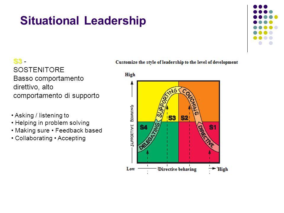 L.Barausse - proprietà riservata Situational Leadership S3 S3 - SOSTENITORE Basso comportamento direttivo, alto comportamento di supporto Asking / listening to Helping in problem solving Making sure Feedback based Collaborating Accepting