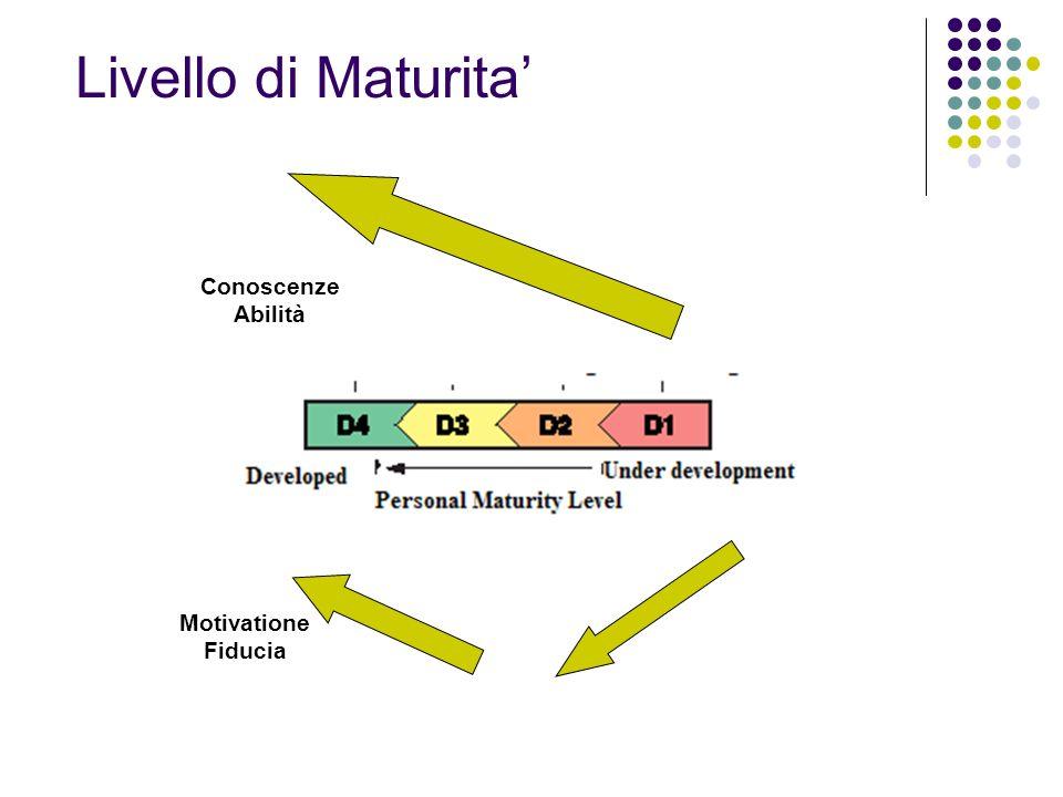 L.Barausse - proprietà riservata Livello di Maturita Conoscenze Abilità Motivatione Fiducia