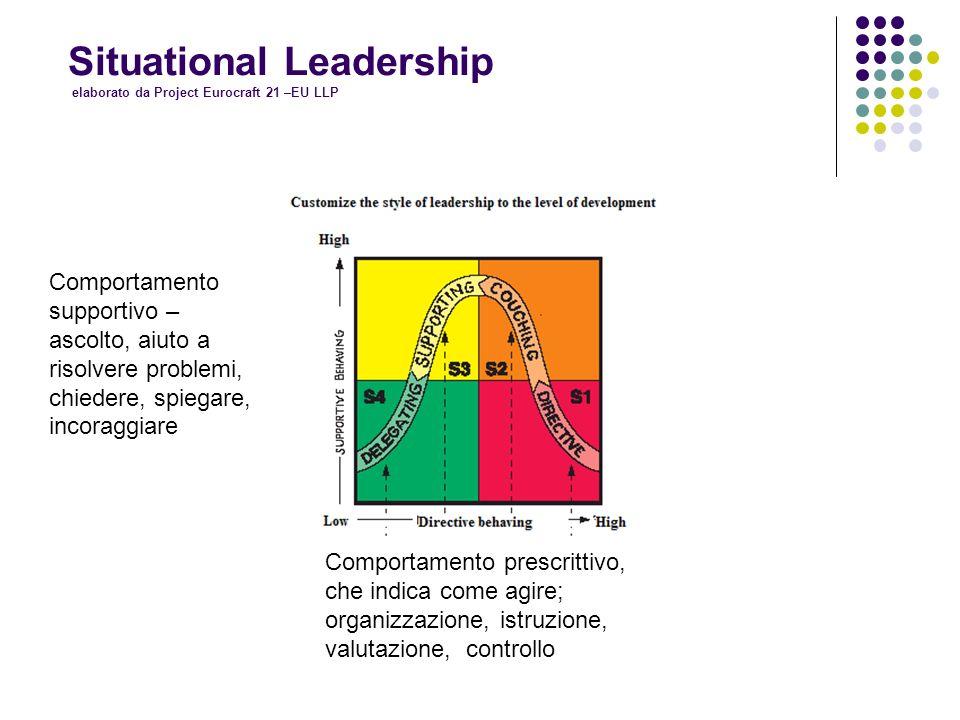 L.Barausse - proprietà riservata Situational Leadership S1 S1 - DIRETTIVO Alta prescrizione dei comportamenti, basso comportamento di supporto Defining Teachers / showing and speaking as Planning / setting Inspecting / Monitoring priorities Orienting Providing feedback