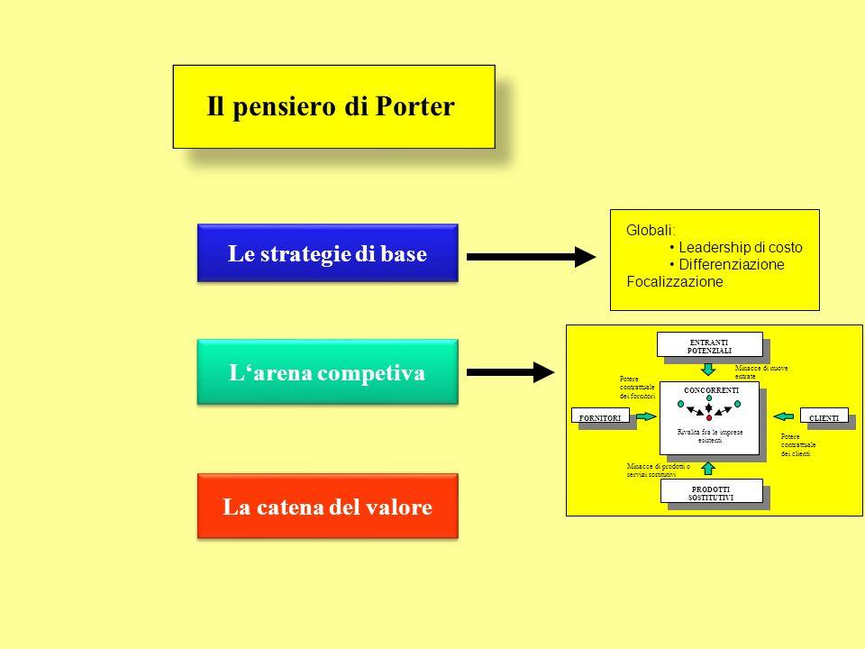 La catena del valore Larena competiva Le strategie di base Il pensiero di Porter Globali: Leadership di costo Differenziazione Focalizzazione ENTRANTI