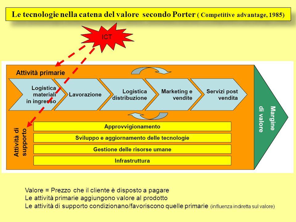 Le tecnologie nella catena del valore secondo Porter ( Competitive advantage, 1985) Valore = Prezzo che il cliente è disposto a pagare Le attività pri