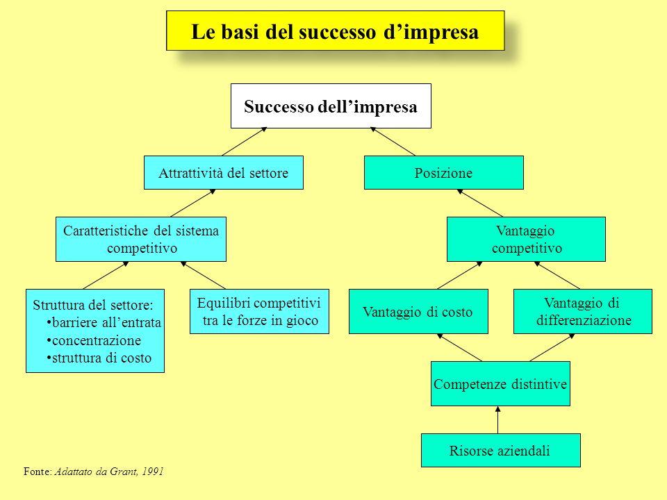 Le basi del successo dimpresa Successo dellimpresa Attrattività del settorePosizione Caratteristiche del sistema competitivo Struttura del settore: ba
