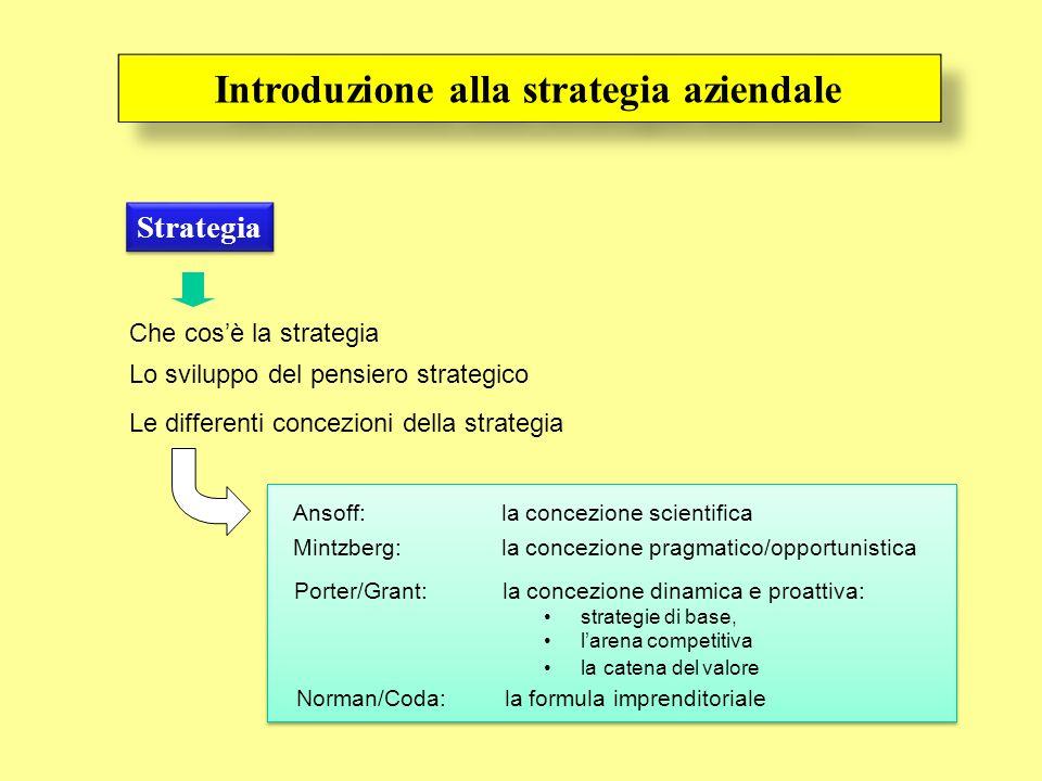 Strategia Che cosè la strategia Lo sviluppo del pensiero strategico Ansoff: la concezione scientifica Le differenti concezioni della strategia Mintzbe