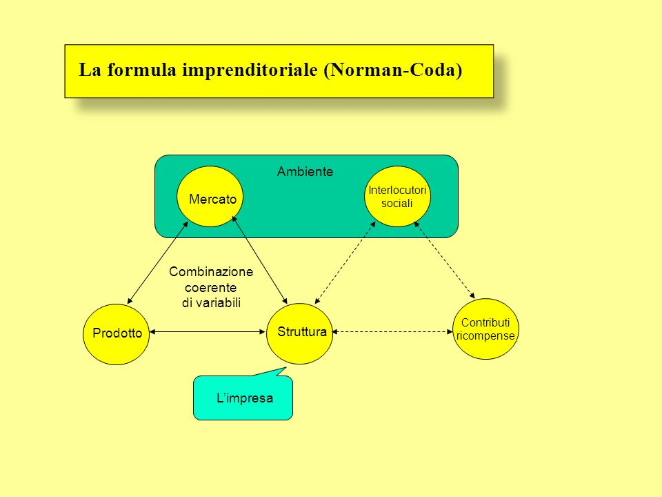 Ambiente La formula imprenditoriale (Norman-Coda) Mercato Struttura Prodotto Combinazione coerente di variabili Interlocutori sociali Contributi ricom