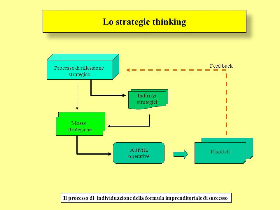 Lo strategic thinking Il processo di individuazione della formula imprenditoriale di successo Processo di riflessione strategico Indirizzi strategici