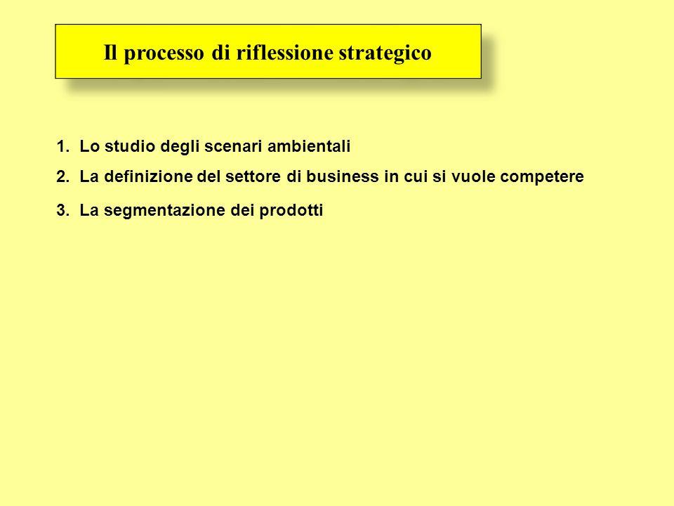 1. Lo studio degli scenari ambientali 2. La definizione del settore di business in cui si vuole competere 3. La segmentazione dei prodotti Il processo