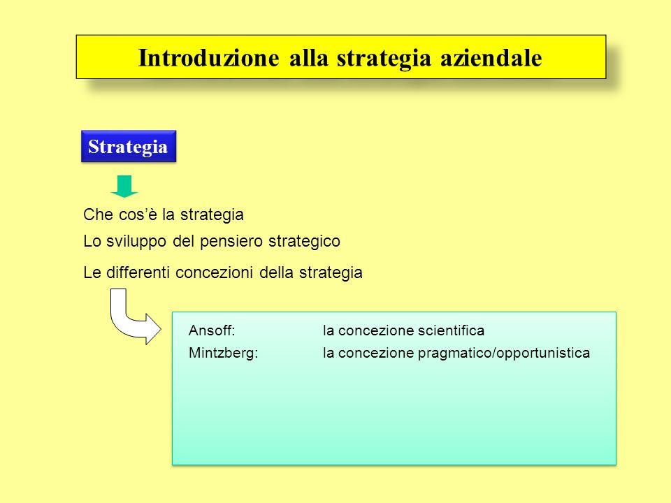 Introduzione alla strategia aziendale Strategia Che cosè la strategia Lo sviluppo del pensiero strategico Ansoff: la concezione scientifica Le differe