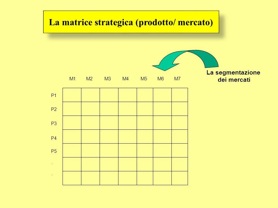 La segmentazione dei mercati P1 P2 P3 P4 P5.. M1 M2 M3 M4 M5 M6 M7 La matrice strategica (prodotto/ mercato)