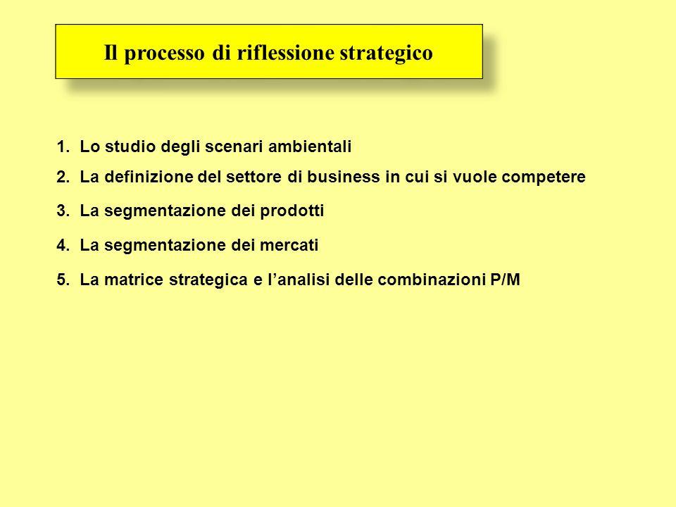 1. Lo studio degli scenari ambientali 2. La definizione del settore di business in cui si vuole competere 3. La segmentazione dei prodotti 4. La segme