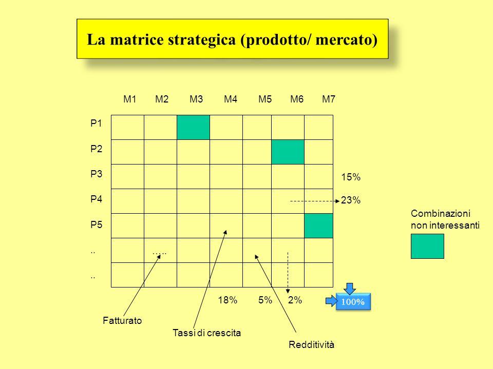 P1 P2 P3 P4 P5.. M1 M2 M3 M4 M5 M6 M7 Fatturato Tassi di crescita Redditività 15% 23% 18% 5% 2% 100% ….. Combinazioni non interessanti La matrice stra