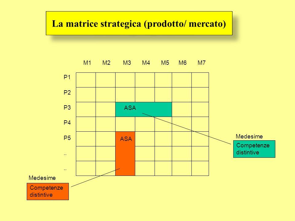 P1 P2 P3 P4 P5.. M1 M2 M3 M4 M5 M6 M7 Medesime Competenze distintive Competenze distintive Medesime ASA La matrice strategica (prodotto/ mercato)