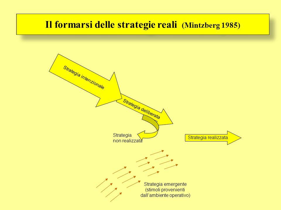 Il formarsi delle strategie reali (Mintzberg 1985) Strategia deliberata Strategia intenzionale Strategia non realizzata Strategia realizzata Strategia