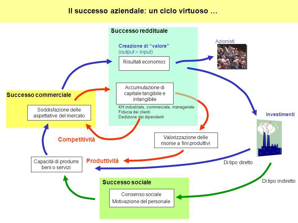 Capacità di produrre beni o servizi Soddisfazione delle aspettative del mercato Successo sociale Di tipo indiretto Consenso sociale Motivazione del pe
