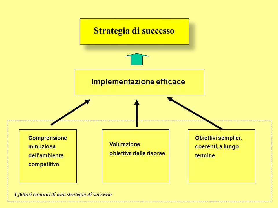 Valutazione obiettiva delle risorse Comprensione minuziosa dell'ambiente competitivo Obiettivi semplici, coerenti, a lungo termine Implementazione eff