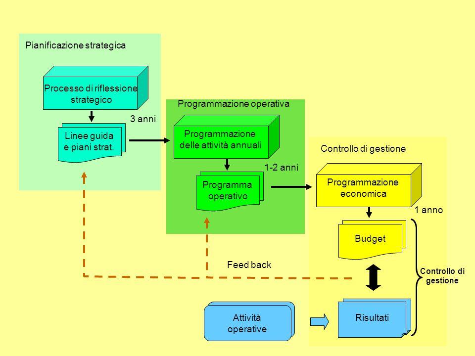 Pianificazione strategica Programmazione operativa Controllo di gestione Processo di riflessione strategico Linee guida e piani strat. Risultati Attiv