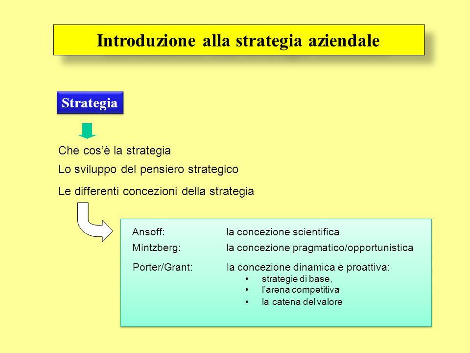 Strategia Che cosè la strategia Lo sviluppo del pensiero strategico Ansoff: la concezione scientifica Le differenti concezioni della strategia Mintzberg:la concezione pragmatico/opportunistica Porter/Grant:la concezione dinamica e proattiva: strategie di base, larena competitiva la catena del valore Introduzione alla strategia aziendale Norman/Coda: la formula imprenditoriale