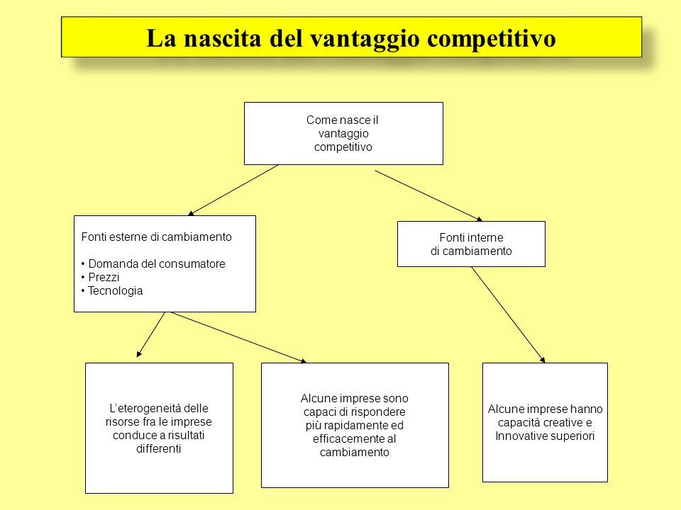 Come nasce il vantaggio competitivo Fonti esterne di cambiamento Domanda del consumatore Prezzi Tecnologia Fonti interne di cambiamento Leterogeneità