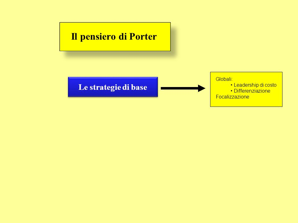 Il pensiero di Porter Le strategie di base Globali: Leadership di costo Differenziazione Focalizzazione