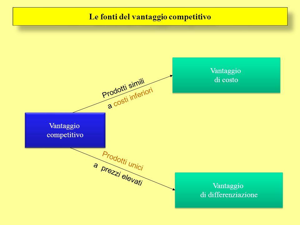 Vantaggio di costo Vantaggio di costo Vantaggio competitivo Vantaggio competitivo Vantaggio di differenziazione Vantaggio di differenziazione Le fonti