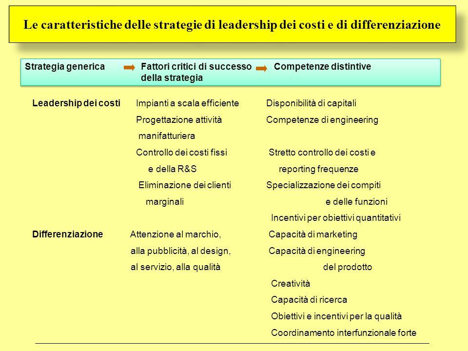 Basso costo Differenziazione Leadership dei costi Differenziazione Settore Segmento Ambito competitivo Le strategie generali di Porter Le strategie di nicchia di Porter Focalizzazione