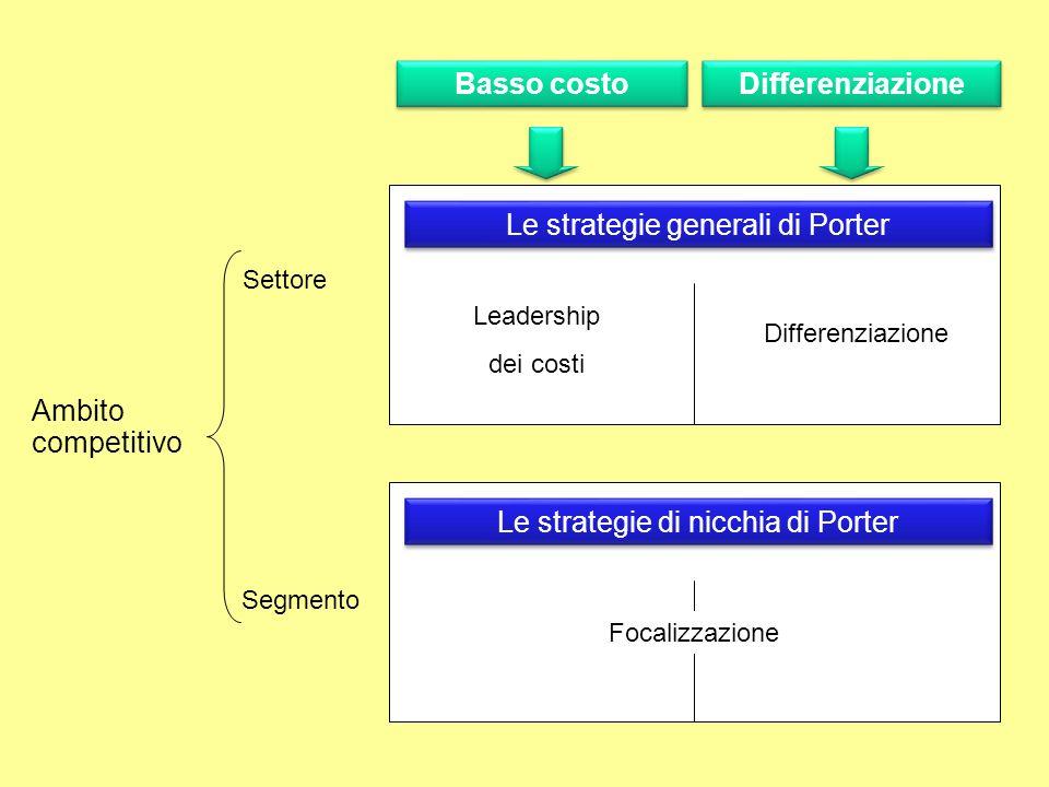 Basso costo Differenziazione Leadership dei costi Differenziazione Settore Segmento Ambito competitivo Le strategie generali di Porter Le strategie di